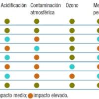 Impacto ambiental de los materiales de construcción