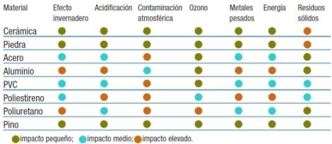 Impacto ambiental materiales