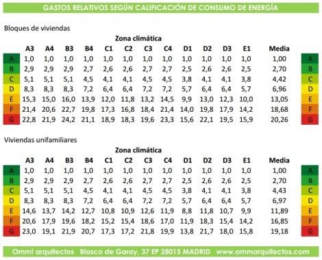 Gastos relativos según calificación de consumo de energía