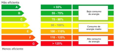 Relación de consumo_etiqueta energética
