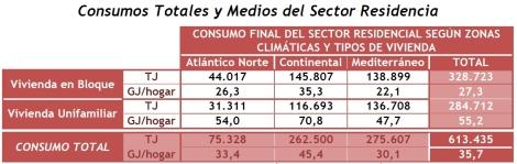 Consumo final total y medios por viviendas