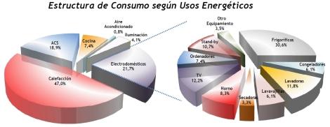Consumo según usos