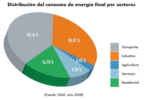Distribución consumo por sectores