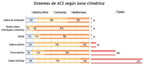 Sist ACS por zona climática
