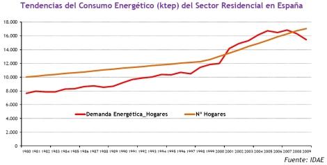 Tendencia consumo en viviendas