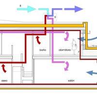 Los 7 requisitos de un edificio de consumo casi nulo Passivhaus.