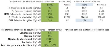 Bambú-propiedades mecánicas