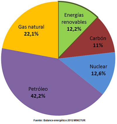 Energia primaria España 2012